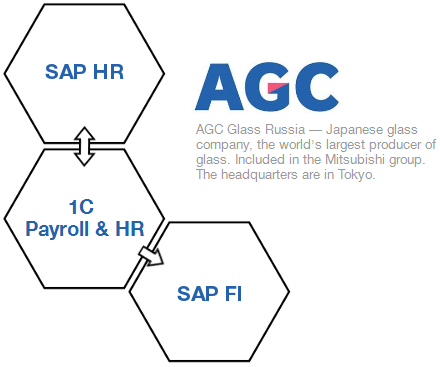 SAP HR & FI integration with 1C
