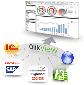 Data consolidation in QlikView from 1С, Ax, Navision, SAP