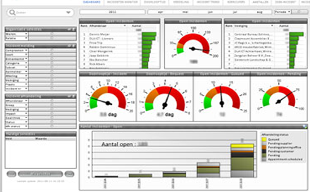 Company management with QlikView