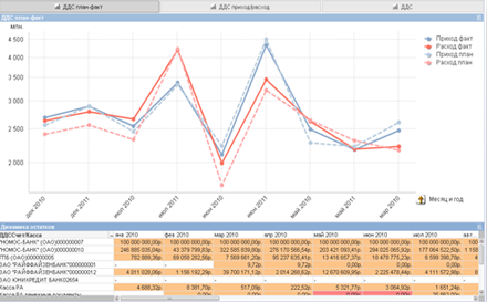Finances and HR management in QlikView BI system