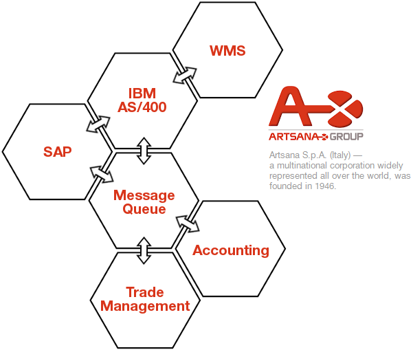 SAP, IBM, WMS integration with 1C in Artsana