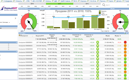 Sales, marketing and service in QlikView application