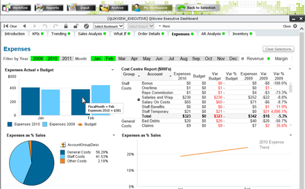 Manufacturing analytics in QlikView